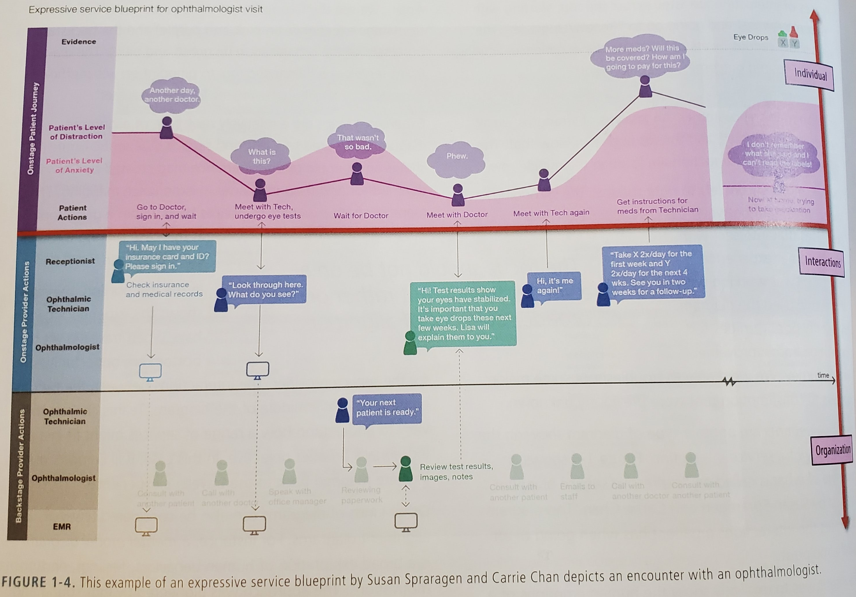 Journey Map and A Service map for a healthcare provider