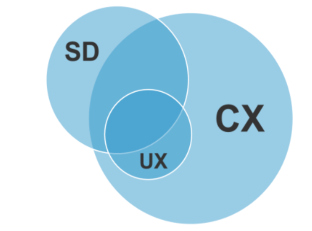 Service Design vs Customer Experience - Forrester
