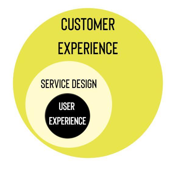 Service Design vs Customer Experience - The Petrova Experience